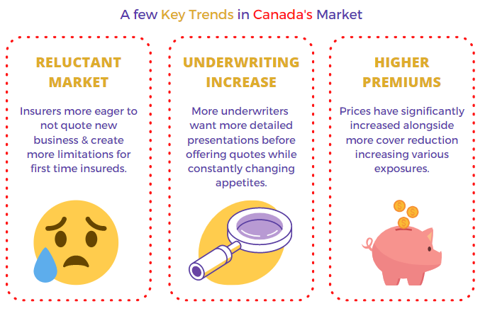 Some of the key trends of directors and officers insurance in Canada